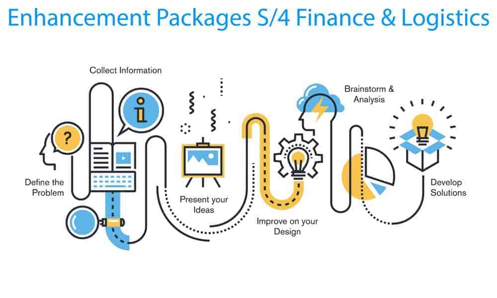 SAP Enhancement Packages S/4 Fiance and Logistics with SAP Hana [shutterstock: 325958465, PureSolution]