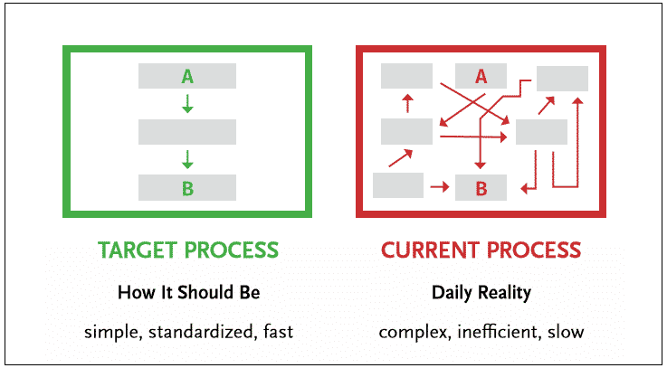 Target versus Current Process Status visualized.