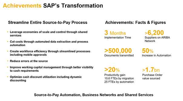 Source-to-Pay Automation, Business Networks and Shared Services.