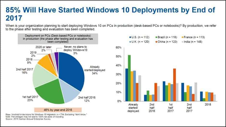 85 per cent of respondents will have started Windows 10 deployment by the end of the year.