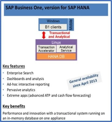 SAP Business One Version For SAP Hana