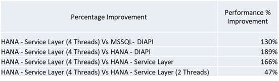 SAP Business One On Hana Performance