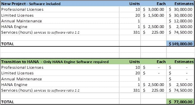 Transition To SAP Hana Cost