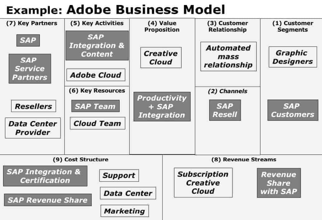 Business Model Canvas Adobe