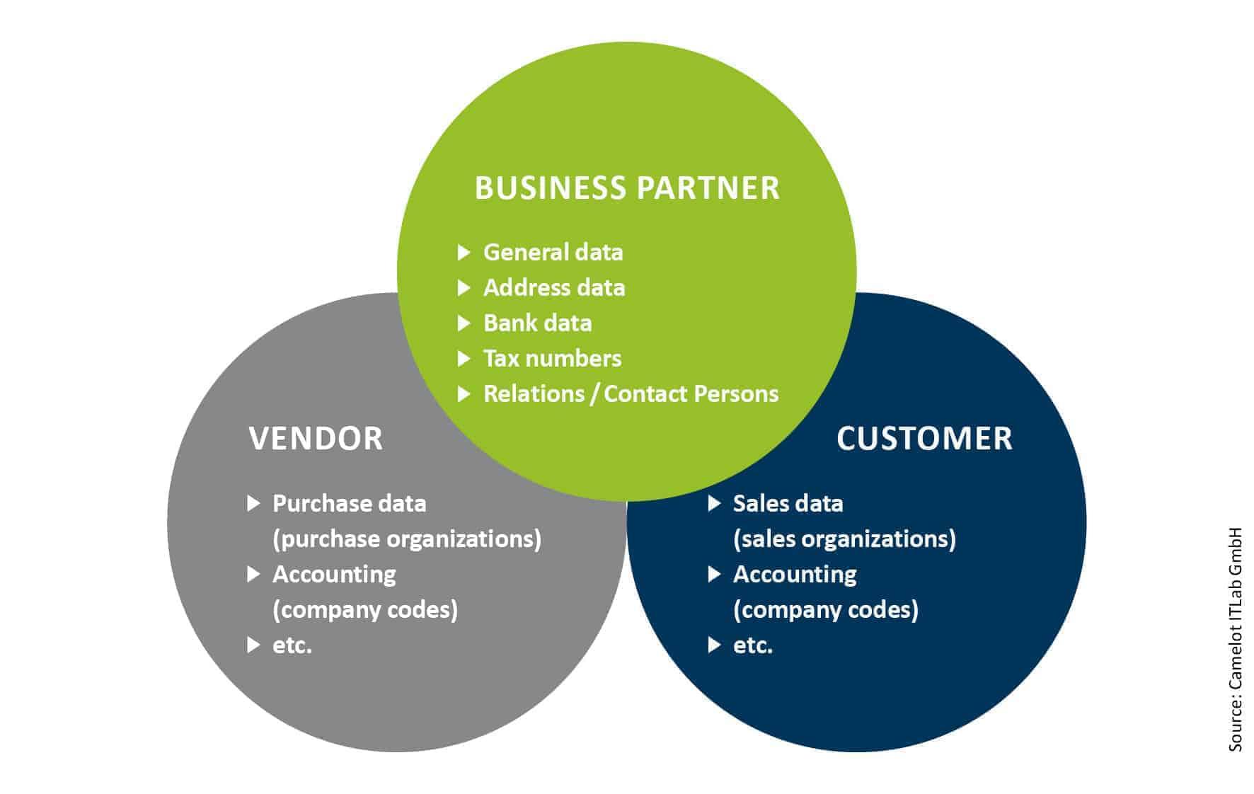 Does S/4Hana's Business Partner Approach Revolutionize MDM?