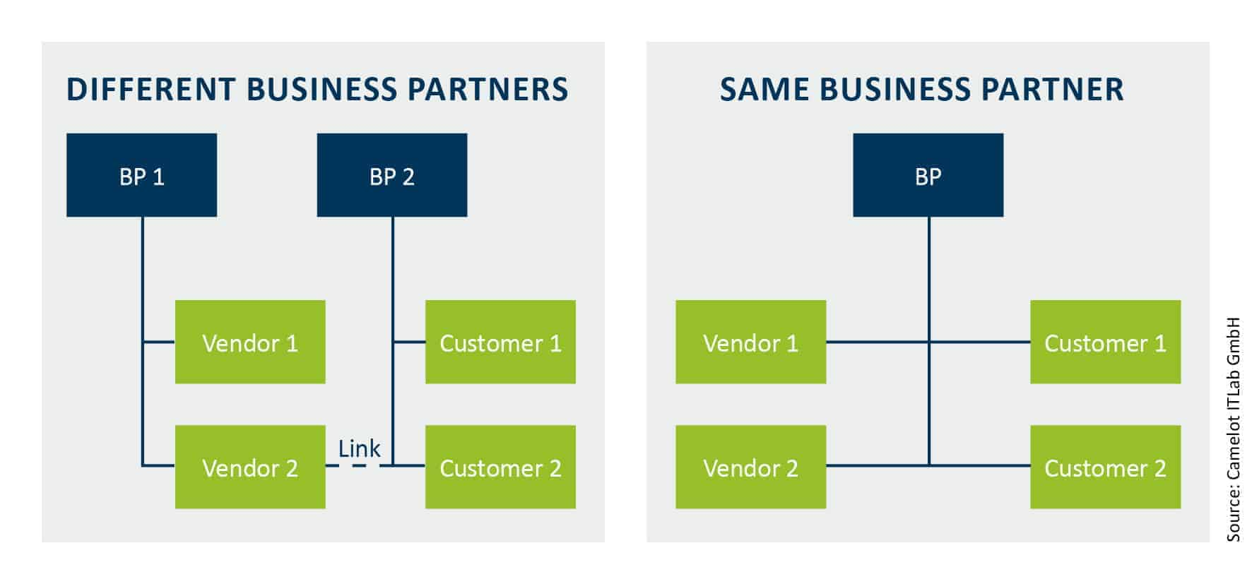 Business Partners in S/4Hana