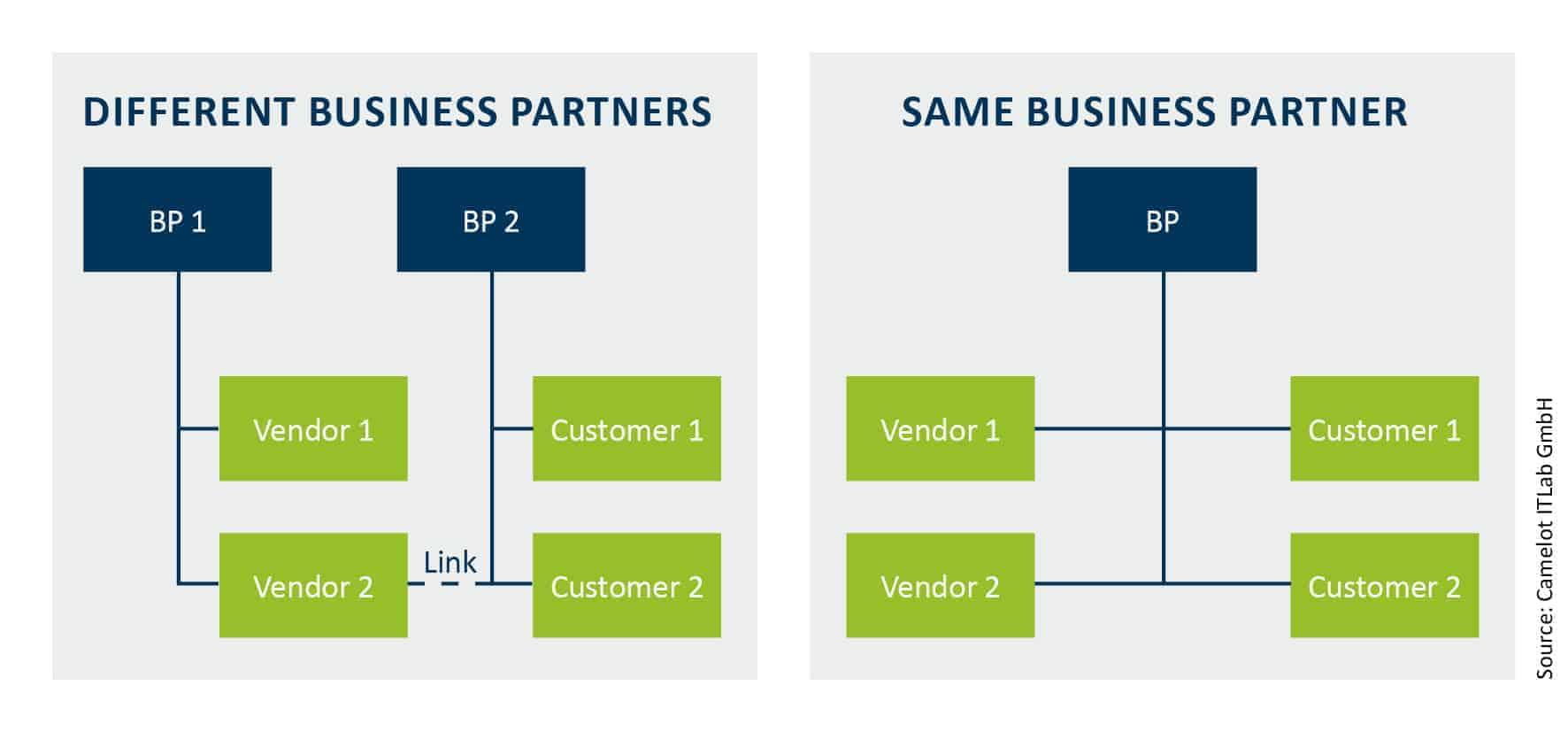 Business Partners in S/4Hana
