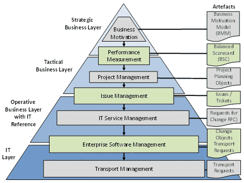 Figure 1: Enterprise Software Management for Business-IT-Alignment