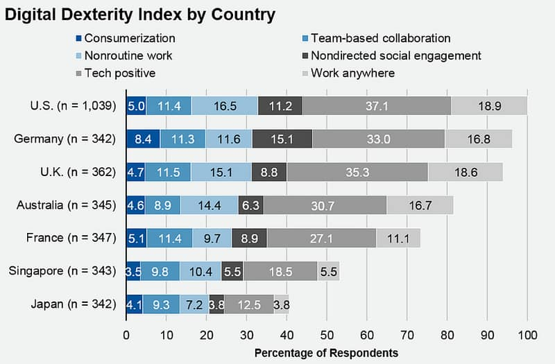 Digital Dexterity Index