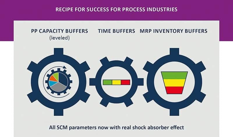 Fig. 1: Recipe for success for process industries.