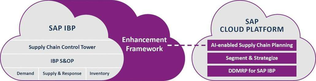 Fig. 1: The Enhancement Framework for SAP IBP.