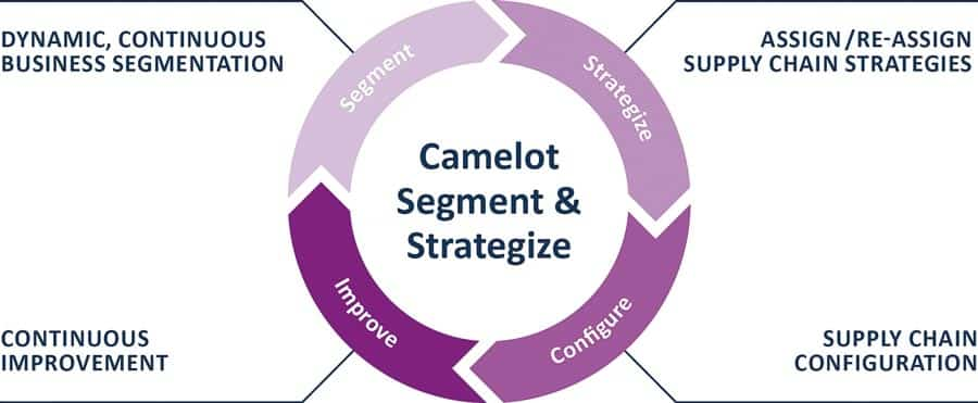 Fig. 2: The Camelot Segment & Strategize process.