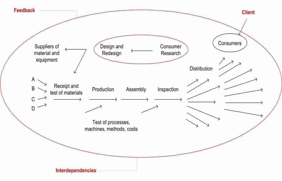 Fig. 1: The organization as a system, based on Deming's original 1952 'Production Viewed as a System'.