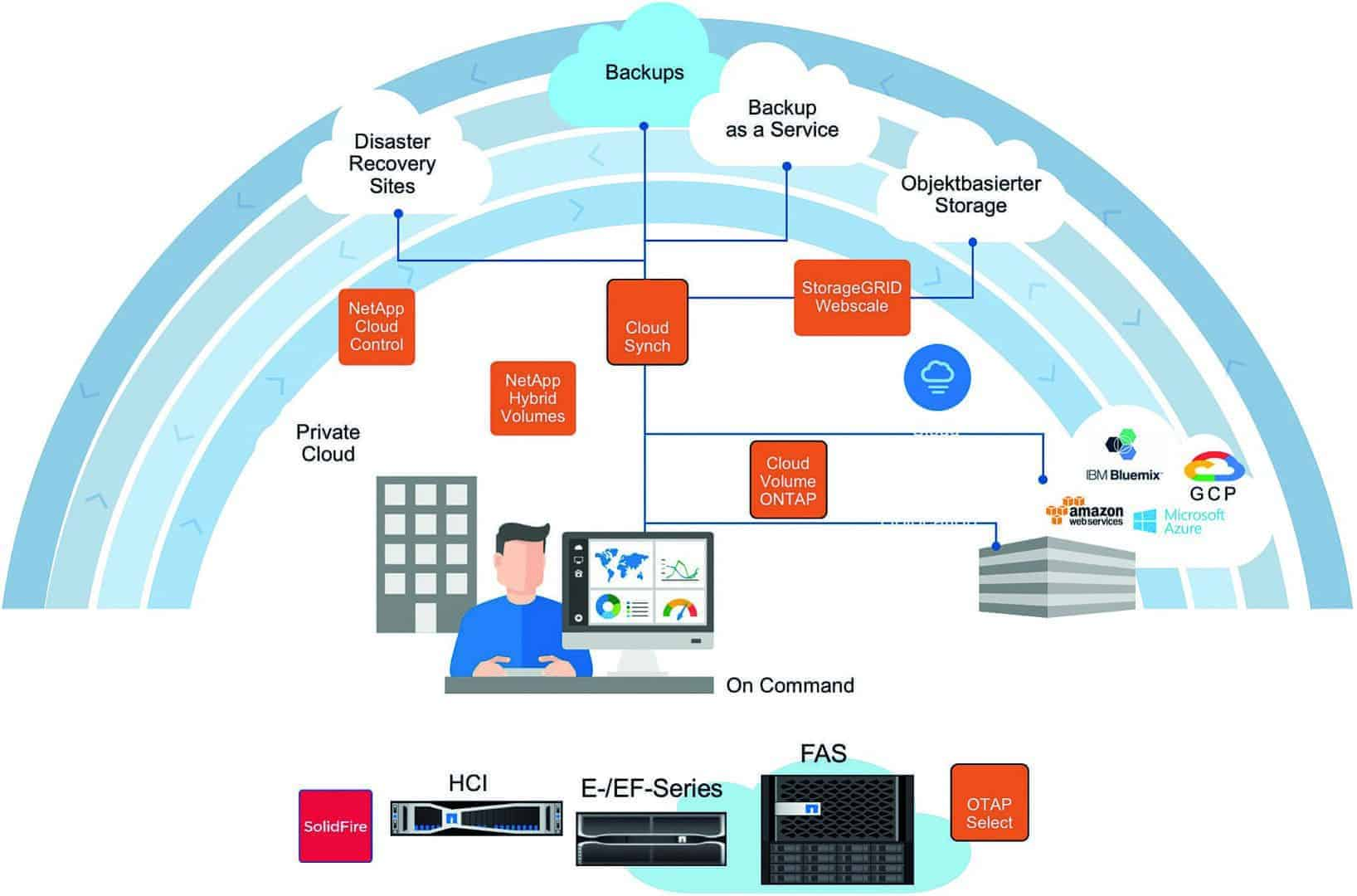 Fig. 2: The data fabric architecture of NetApp makes data management on-premise and in the public cloud possible.