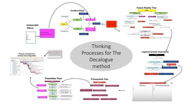 Fig. 1: Thinking processes for the Decalogue method