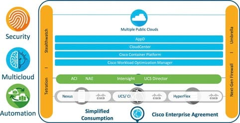 Cisco Data Center Architecture Stack focuses on security, multi-cloud and automation.
