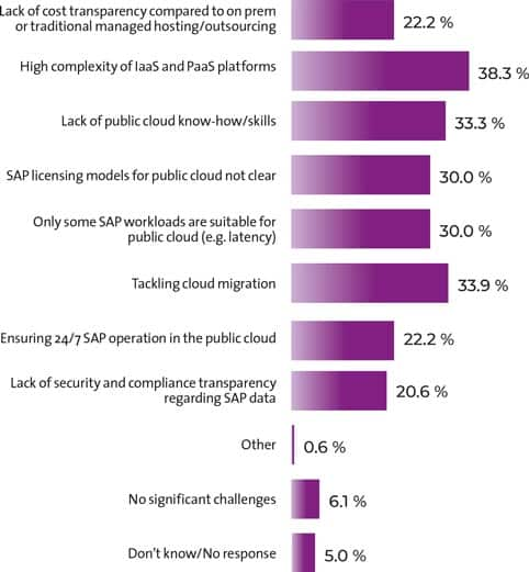 "Results of the study report ""Operating SAP in the public cloud"" by Crisp Research in cooperation with All for One Group. Question: ""Which challenges do you face when considering operating SAP solutions on IaaS or PaaS platforms in the public cloud?"" n=180"