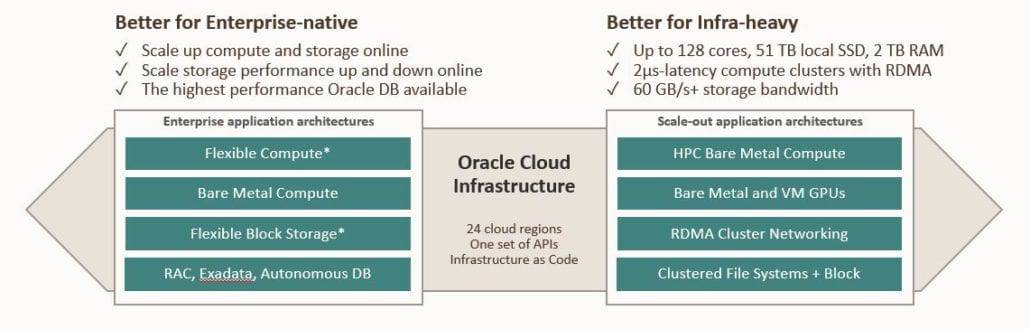 Oracle listened to its enterprise customers and relied on the vast experience of its cloud engineering talent, many of whom built the 1st generation clouds, and took a security-first approach to building its 2nd generation cloud.