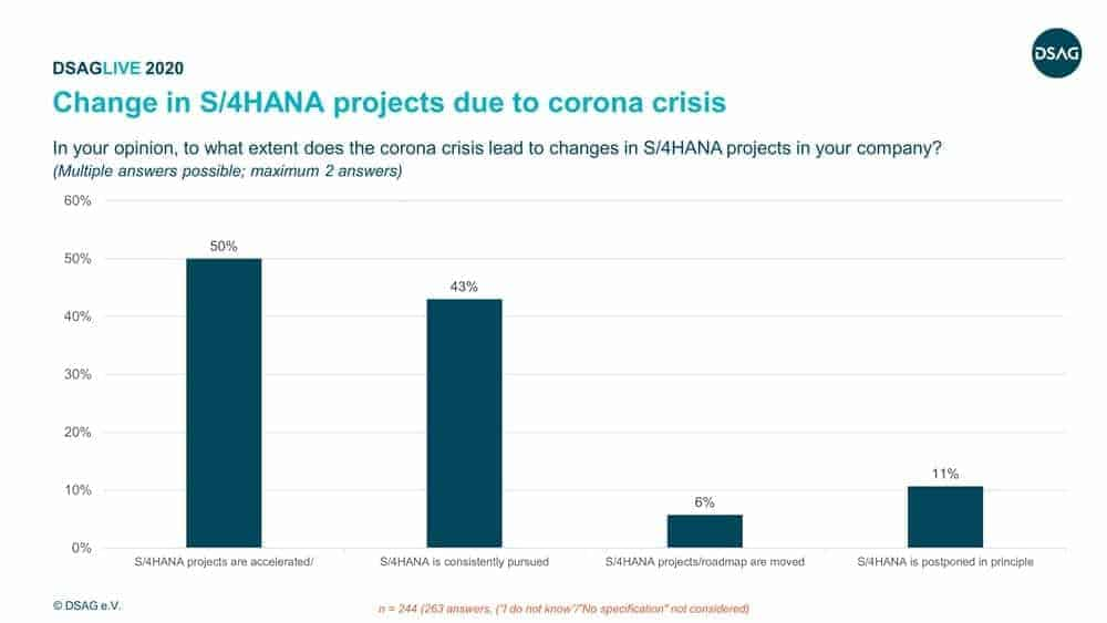Fig. 2: Change in S/4 Hana projects due to corona crisis.
