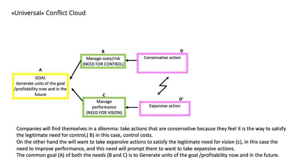 Diagram provided by Intelligent Management.