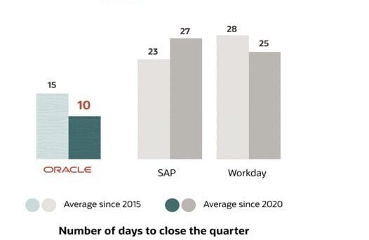 Average number of days to close the books every quarter since 2015. Source: Refinitiv (Analysis of earnings events since 2015 in Refinitiv Eikon)