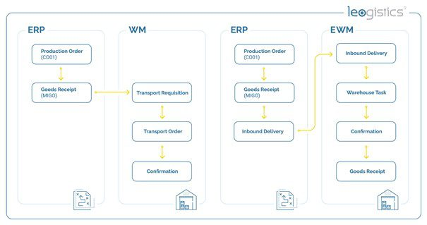 Goods issue for customer delivery: Differences between WM and EWM.