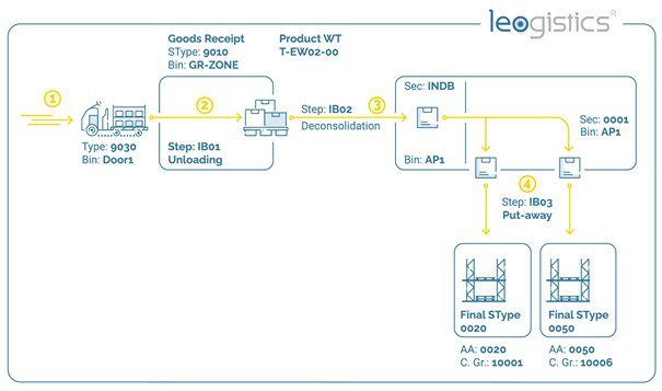 An example of process-oriented process control in EWM.